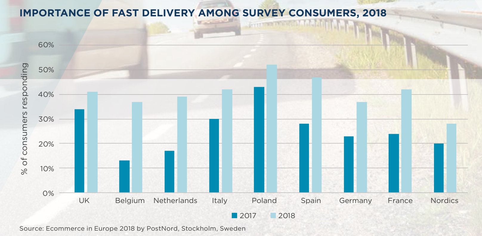 Importance of fast delivery among survey consumers
