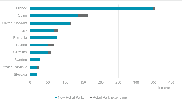 Western Europe Leads the Way as Outlook for Europe's Retail Park Market Remains Positive